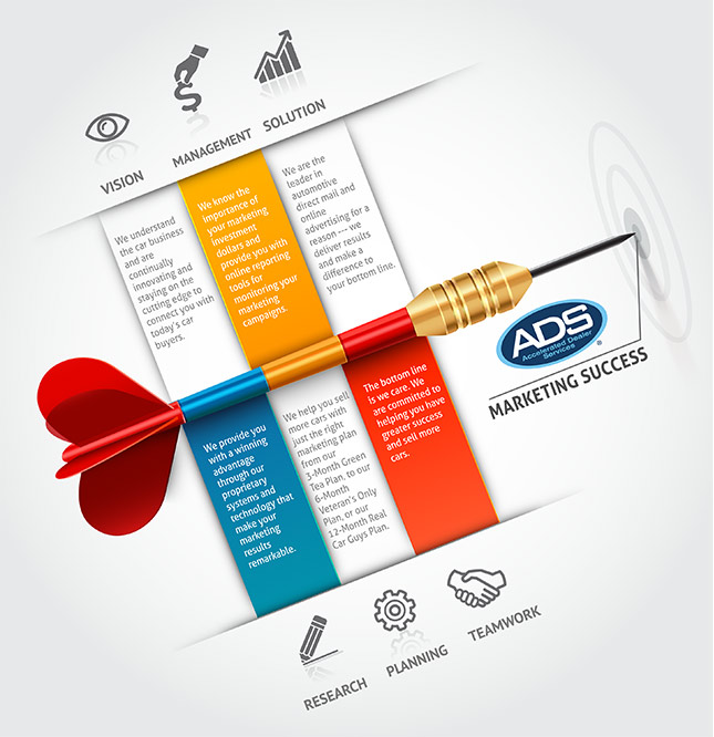 ADS | Hitting The Mark | The Leader in Automotive Direct Mail and Online Advertising