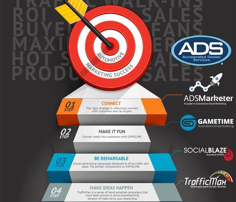 The Four Steps to Automotive Marketing Success