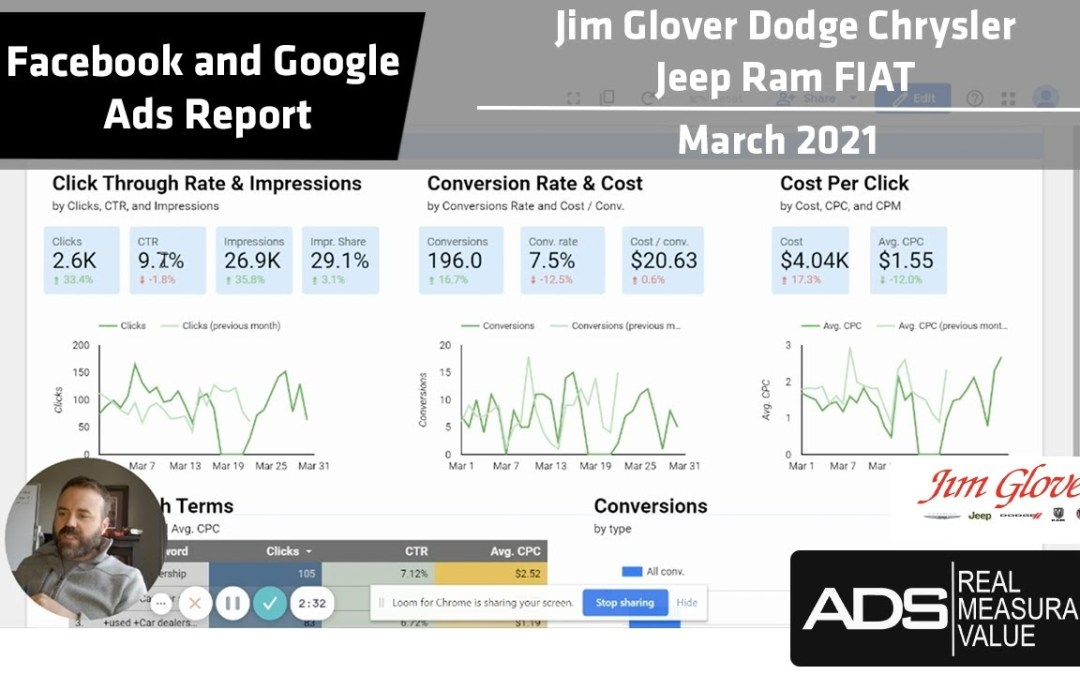 Facebook and Google Ads Success Report – Jim Glover Dodge Chrysler Jeep Ram FIAT – March 2021